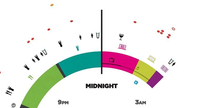 Tages Kreisdiagramm