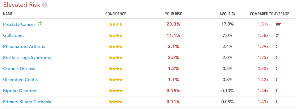 23andme-elevated risk