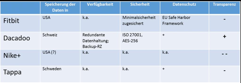 Tabelle QS DS